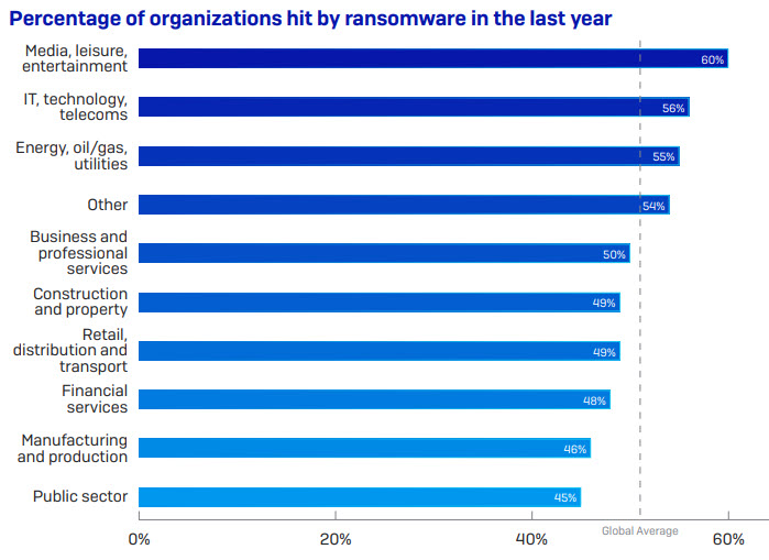 ransomware by Industry